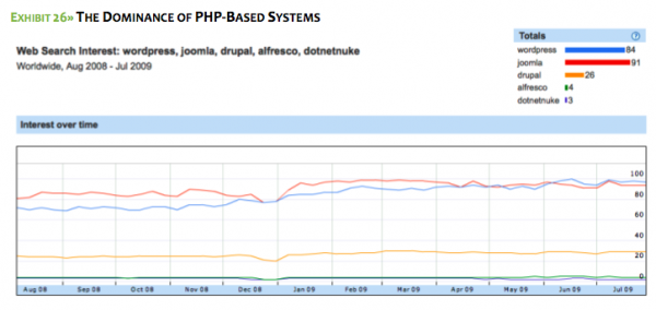 Despite the presence in this  year?s survey set of a variety of systems -- PHP, Python, Java and .NET -- the survey is largely  dominated by the PHP-based products.